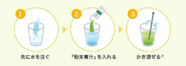 粉末青汁の溶かし方│1.先に水を注ぐ 2.「粉末青汁」を入れる 3. かきまぜる